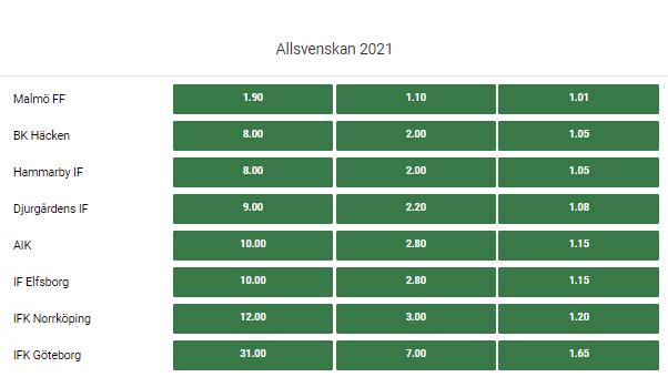 Odds på Allsvenskan 2021